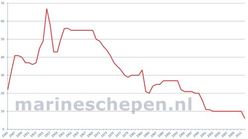 Draguage de mines Mic-mijnenbestrijdingsvaartuigen-1945-2012kl